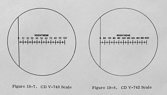 Dosimeter scales
